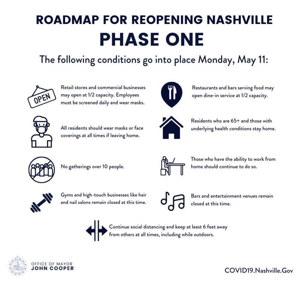 Nashville reopening plan