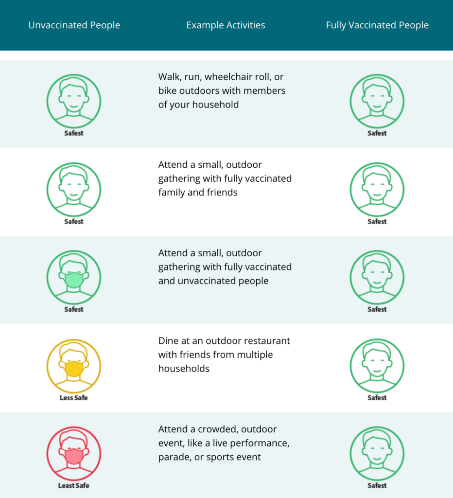 Vaccine requirements from the CDC; updated coronavirus mask mandate